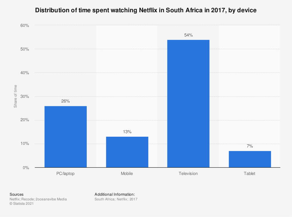 Statistic: Distribution of time spent watching Netflix in South Africa in 2017, by device | Statista