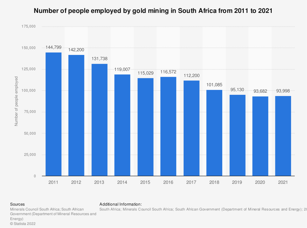 Statistic: Number of people employed by gold mining in South Africa from 2007 to 2017 | Statista