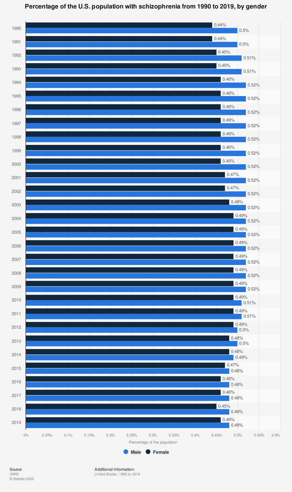 Statistic: Percentage of the U.S. population with schizophrenia from 1990 to 2017, by gender   Statista