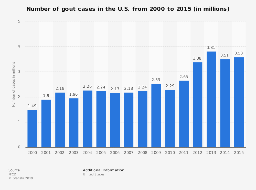 Statistic: Number of gout cases in the U.S. from 2000 to 2015 (in millions) | Statista