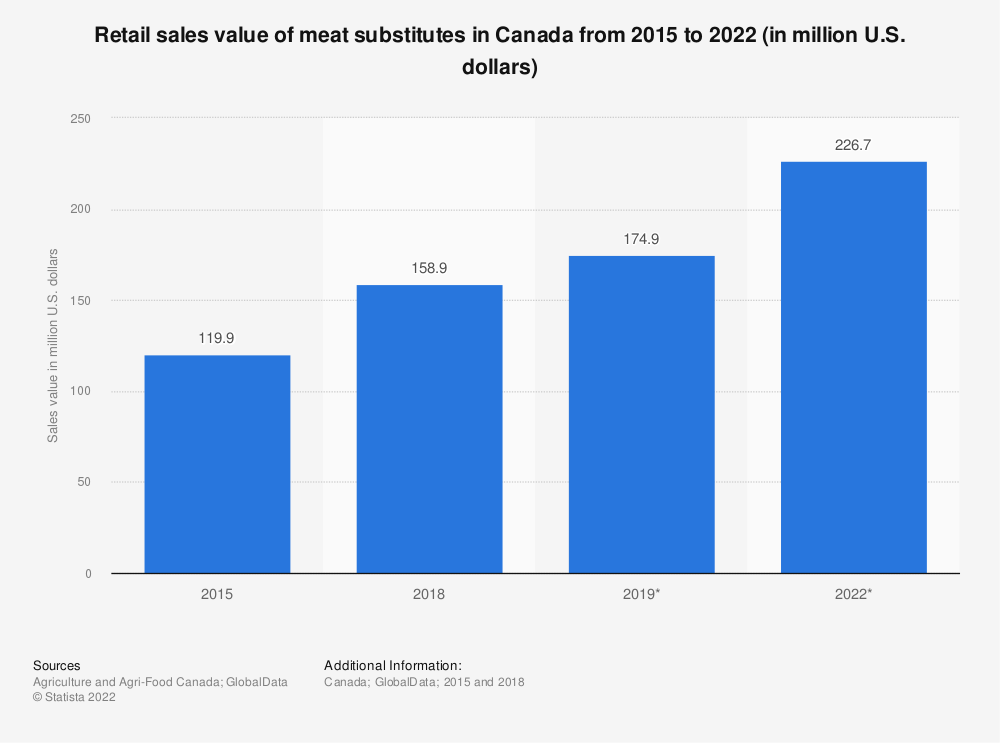 Statistic: Retail sales value of meat substitutes in Canada from 2015 to 2022 (in million U.S. dollars) | Statista