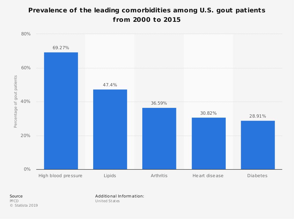 Statistic: Prevalence of the leading comorbidities among U.S. gout patients from 2000 to 2015 | Statista