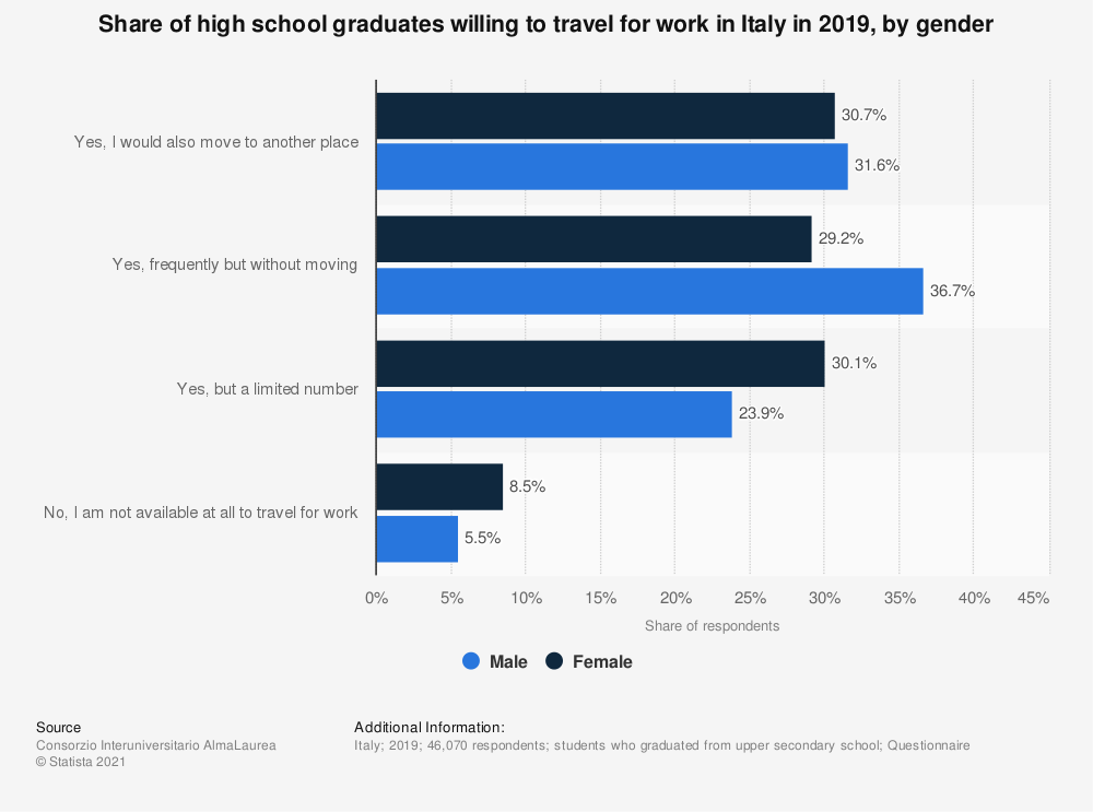 Statistic: Share of high school graduates willing to travel for work in Italy in 2019, by gender | Statista