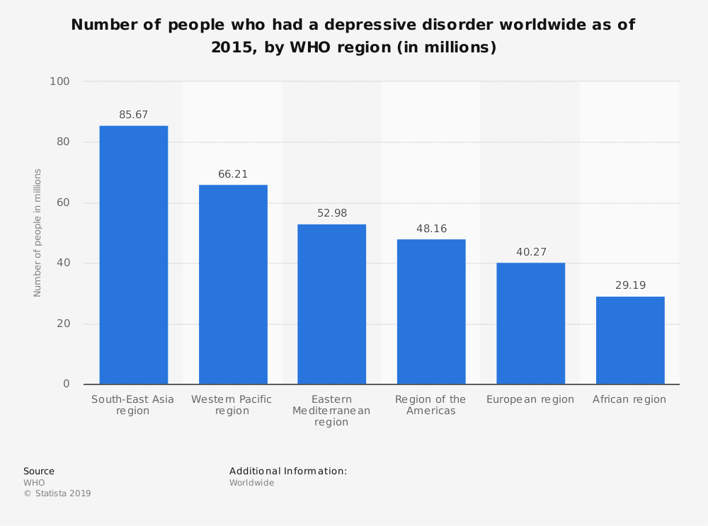 Statistic: Number of people who had a depressive disorder worldwide as of 2015, by WHO region (in millions) | Statista