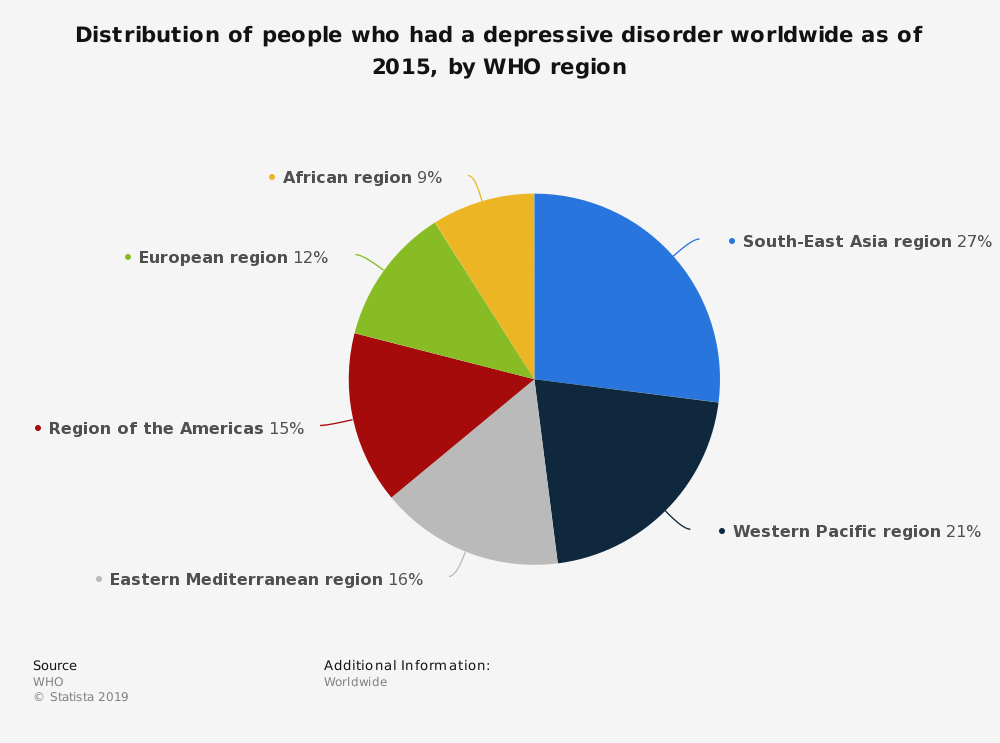 Statistic: Distribution of people who had a depressive disorder worldwide as of 2015, by WHO region | Statista
