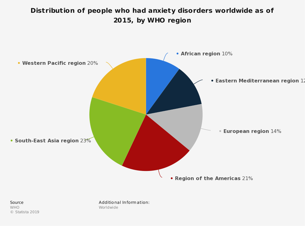 Statistic: Distribution of people who had anxiety disorders worldwide as of 2015, by WHO region | Statista