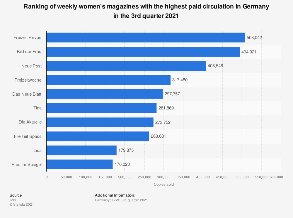 Statistic: Ranking of weekly women's magazines with the highest paid circulation in Germany in the 2nd quarter 2019 | Statista