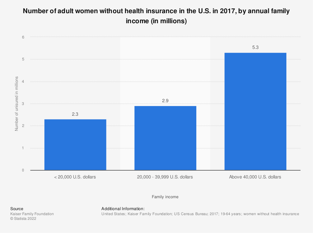 Statistic: Number of adult women without health insurance in the U.S. in 2017, by annual family income (in millions)  | Statista