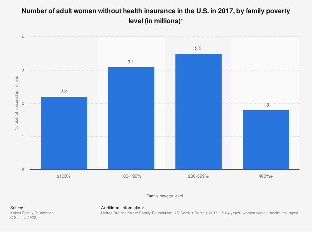 Statistic: Number of adult women without health insurance in the U.S. in 2017, by family poverty level (in millions)* | Statista