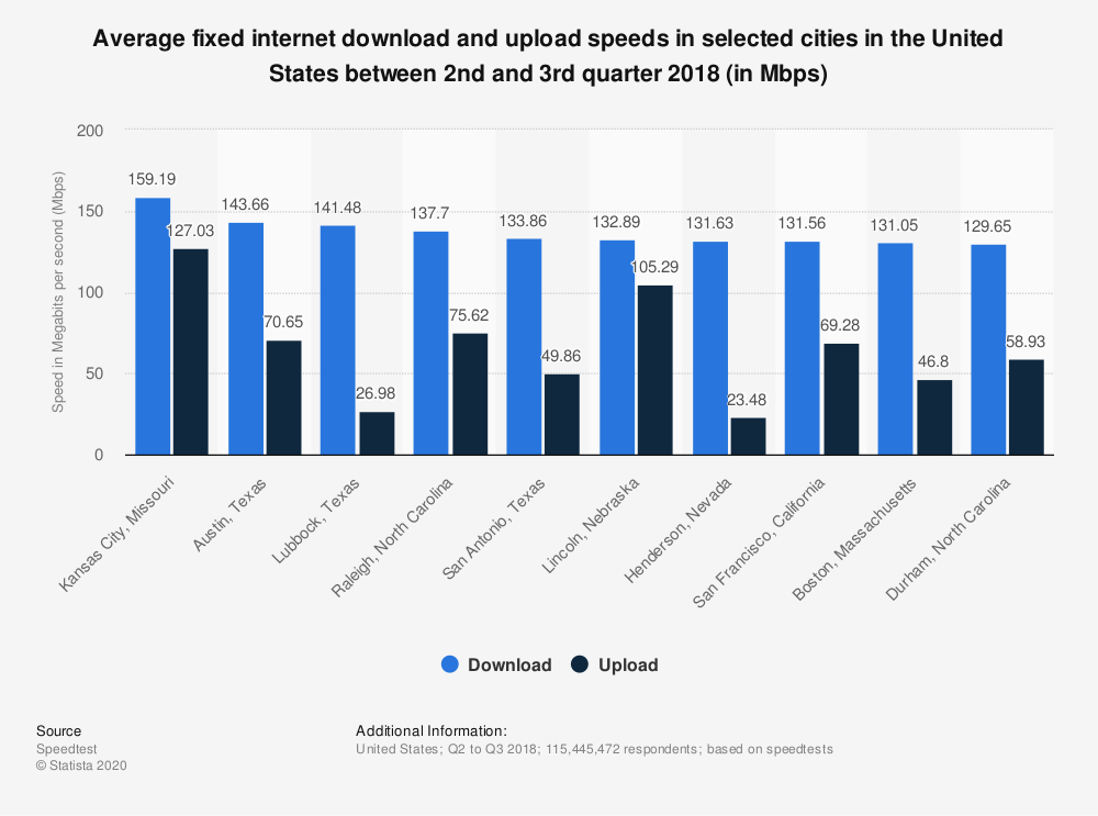 Statistic: Average fixed internet download and upload speeds in selected cities in the United States between 2nd and 3rd quarter 2018 (in Mbps) | Statista