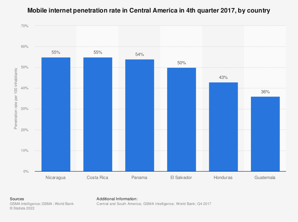 Statistic: Mobile internet penetration rate in Central America in 4th quarter 2017, by country | Statista