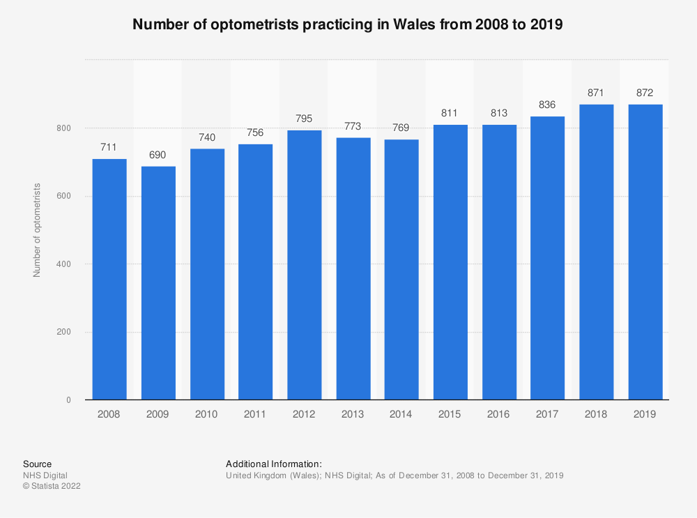 Statistic: Number of optometrists practicing in Wales from 2008 to 2019 | Statista