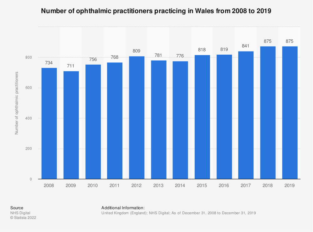 Statistic: Number of ophthalmic practitioners practicing in Wales from 2008 to 2019 | Statista