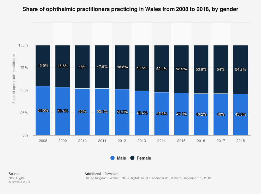 Statistic: Share of ophthalmic practitioners practicing in Wales from 2008 to 2018, by gender   Statista