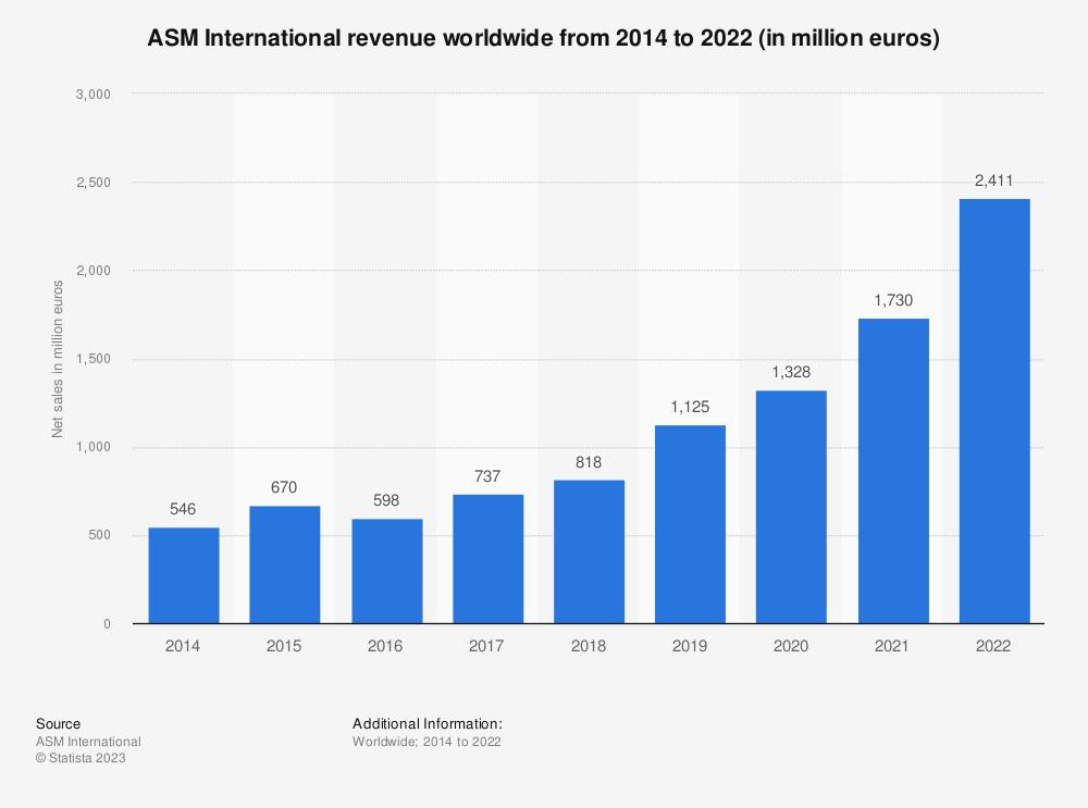 Statistic: ASM International net sales worldwide from 2014 to 2020 (in million euros)   Statista