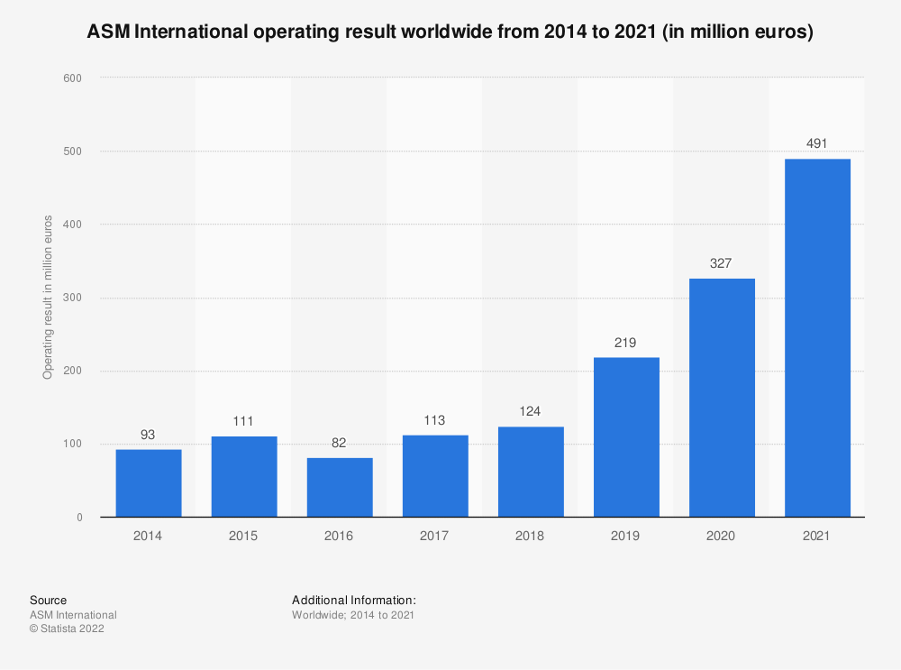 Statistic: ASM International operating result worldwide from 2014 to 2020 (in million euros) | Statista