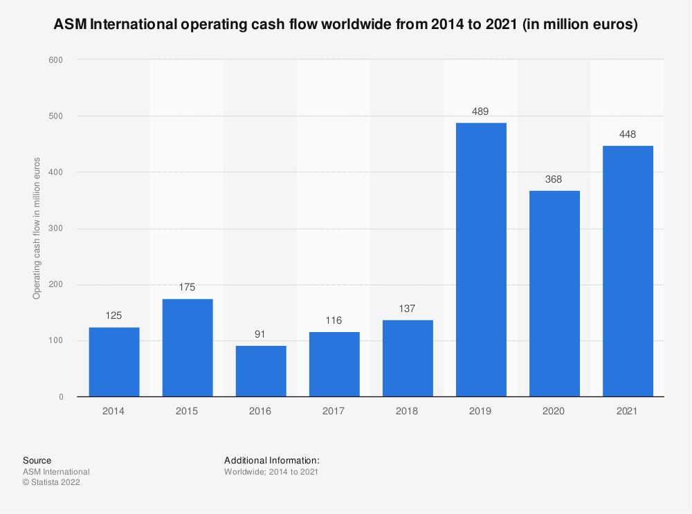 Statistic: ASM International operating cash flow worldwide from 2014 to 2020 (in million euros) | Statista