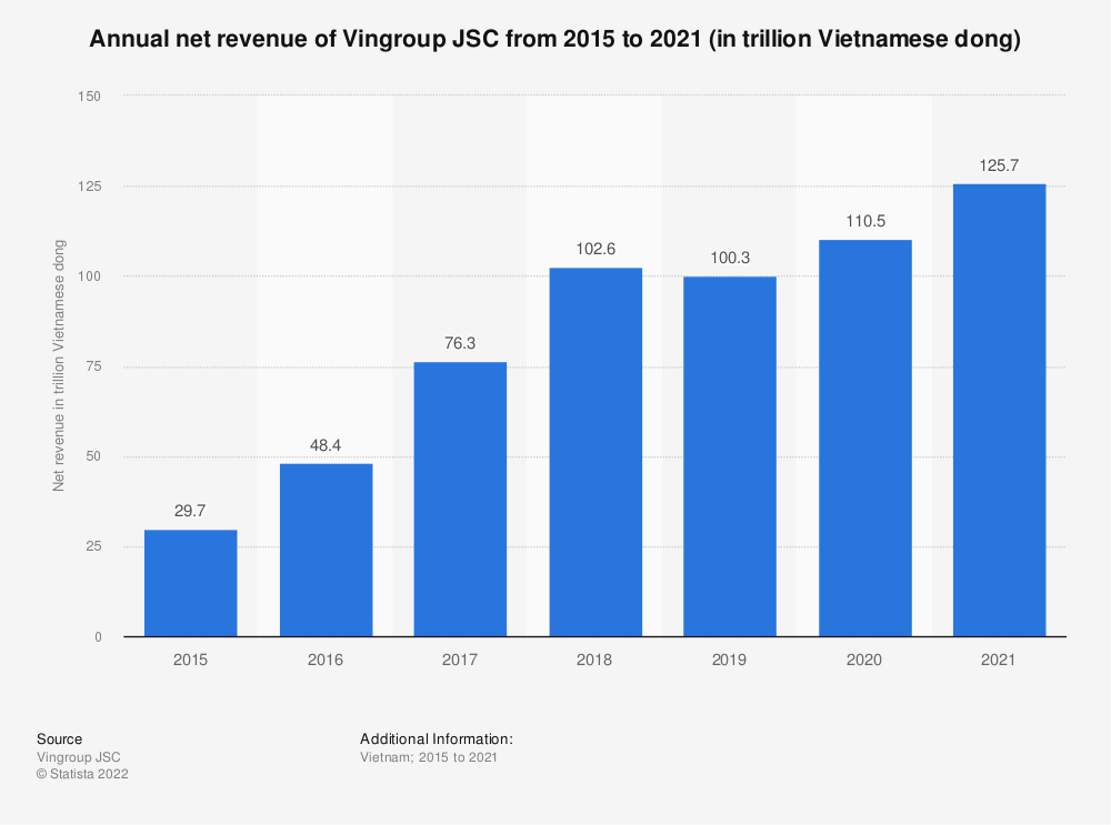 Statistic: Annual net revenue of Vingroup JSC from 2015 to 2019 (in trillion Vietnamese dong) | Statista
