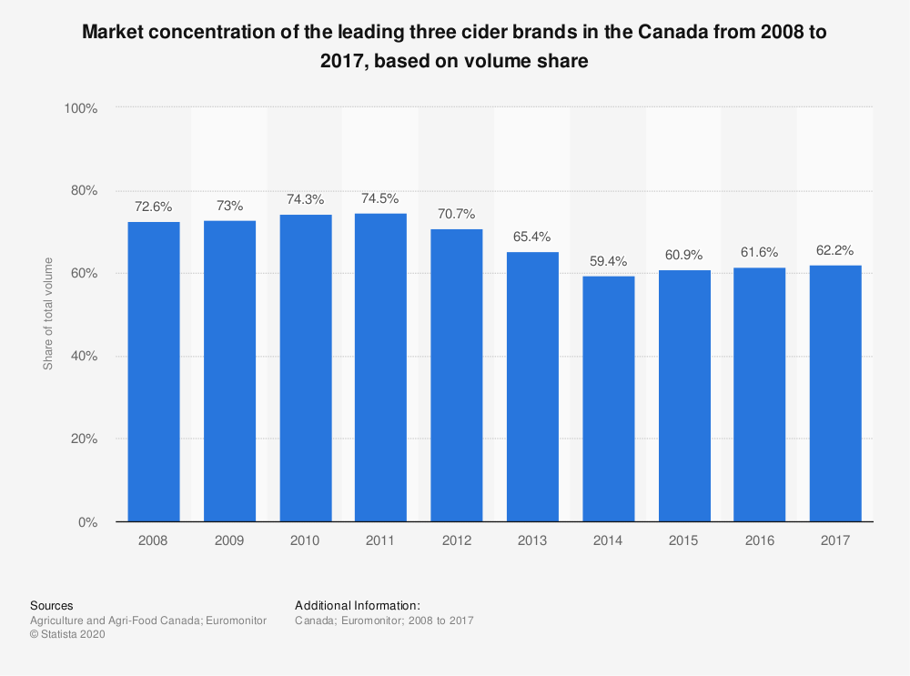 Statistic: Market concentration of the leading three cider brands in the Canada from 2008 to 2017, based on volume share | Statista