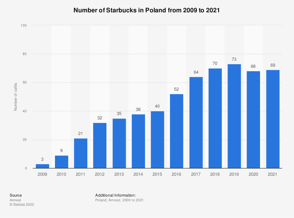 Statistic: Number of Starbucks in Poland from 2009 to 2019 | Statista