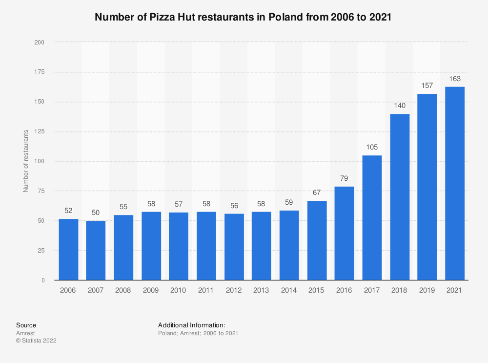 Statistic: Number of Pizza Hut restaurants in Poland from 2006 to 2019 | Statista