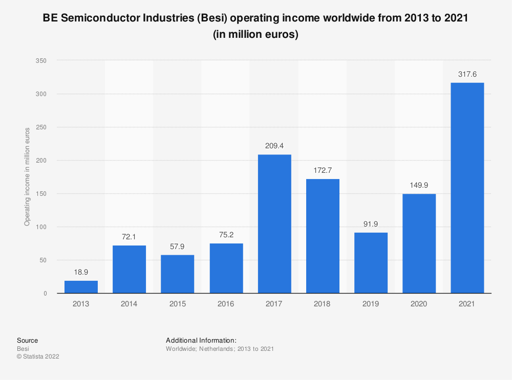 Statistic: BE Semiconductor Industries (Besi) operating income worldwide from 2013 to 2020 (in million euros) | Statista