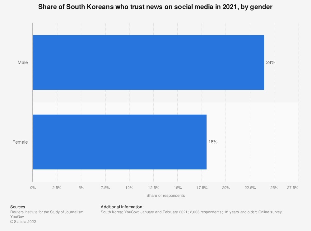 Statistic: Share of South Koreans who trust news on social media in 2020, by gender | Statista