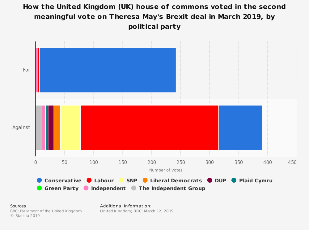 Statistic: How the United Kingdom (UK) house of commons voted in the second meaningful vote on Theresa May's Brexit deal in March 2019, by political party | Statista