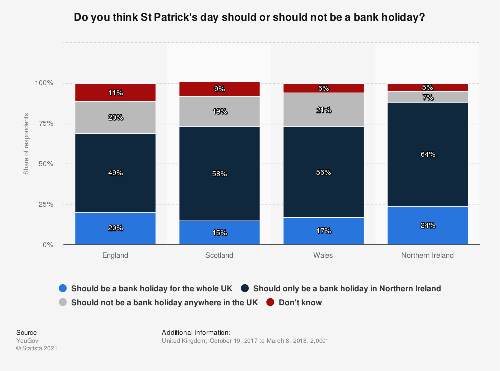Statistic: Do you think St Patrick's day should or should not be a bank holiday? | Statista