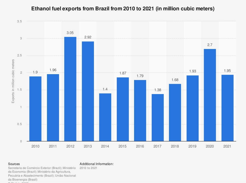 Statistic: Ethanol fuel export volume in Brazil from 2009 to 2018 (in million cubic meters) | Statista