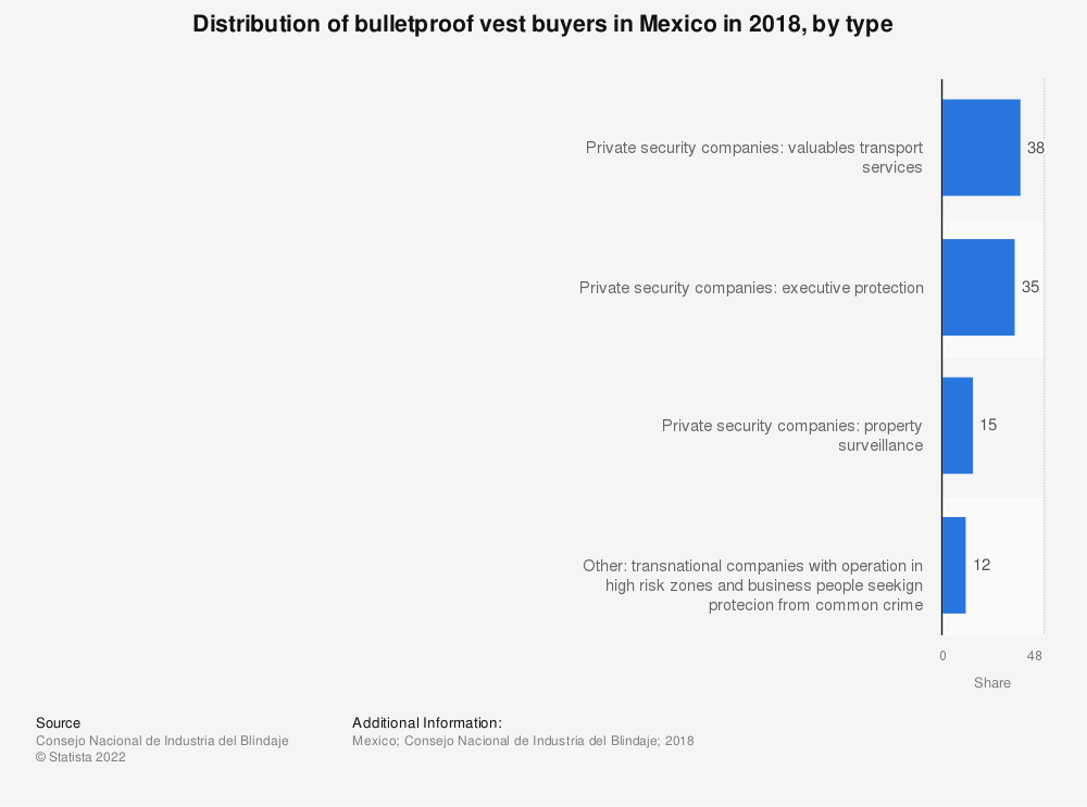 Statistic: Distribution of bulletproof vest buyers in Mexico in 2018, by type | Statista