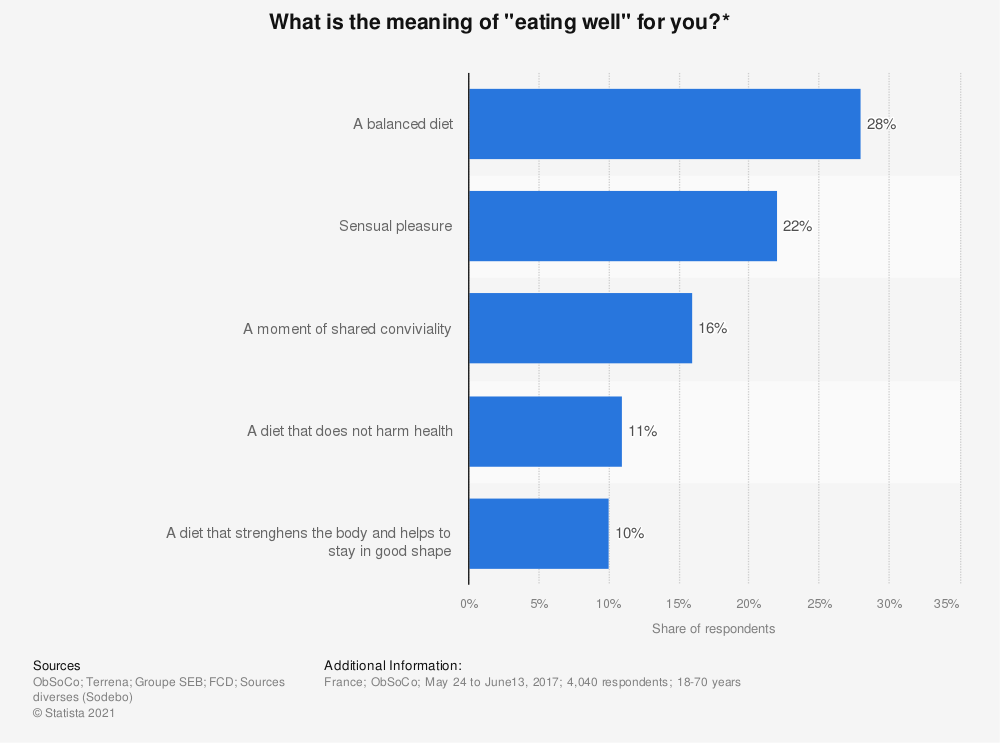 """Statistic: What is the meaning of """"eating well"""" for you?* 