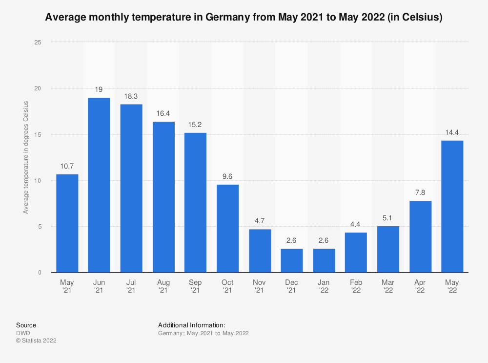 Statistic: Average monthly temperature in Germany from April 2019 to April 2020 (in Celsius) | Statista