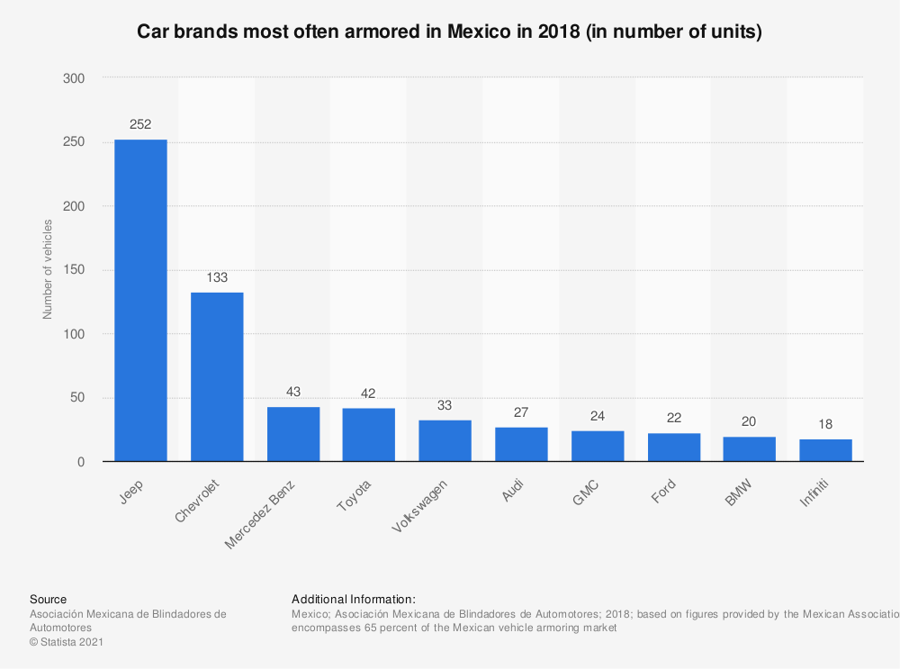 Statistic: Car brands most often armored in Mexico in 2018 (in number of units) | Statista