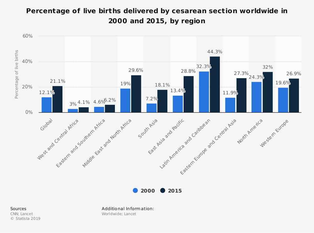 Statistic: Percentage of live births delivered by cesarean section worldwide in 2000 and 2015, by region | Statista