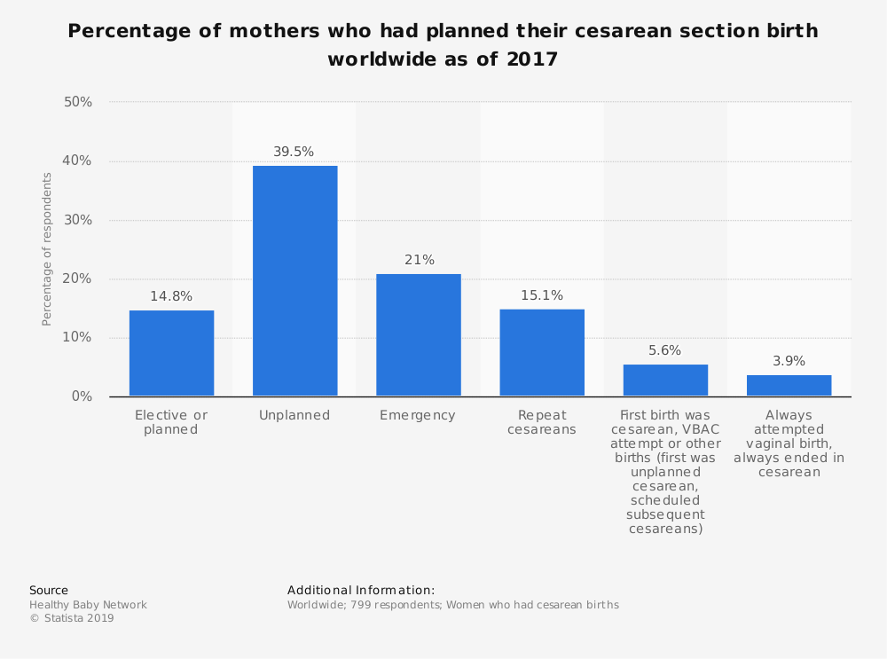 Statistic: Percentage of mothers who had planned their cesarean section birth worldwide as of 2017 | Statista