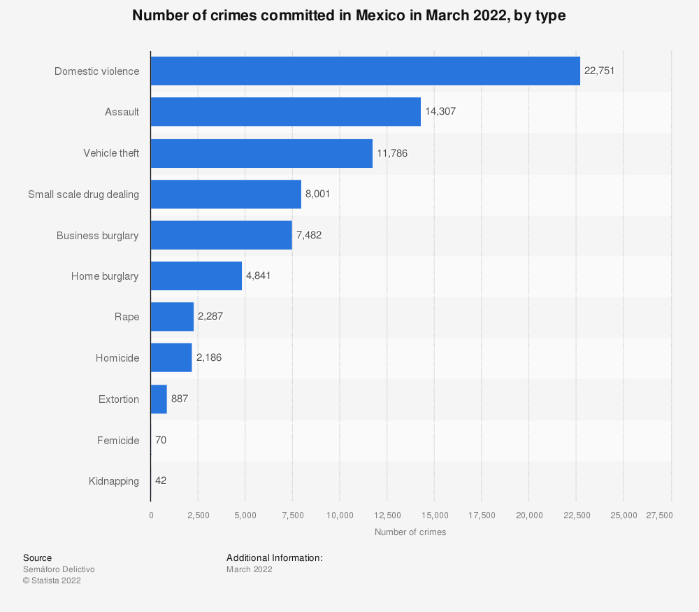 Statistic: Number of crimes committed in Mexico in July 2019, by type | Statista