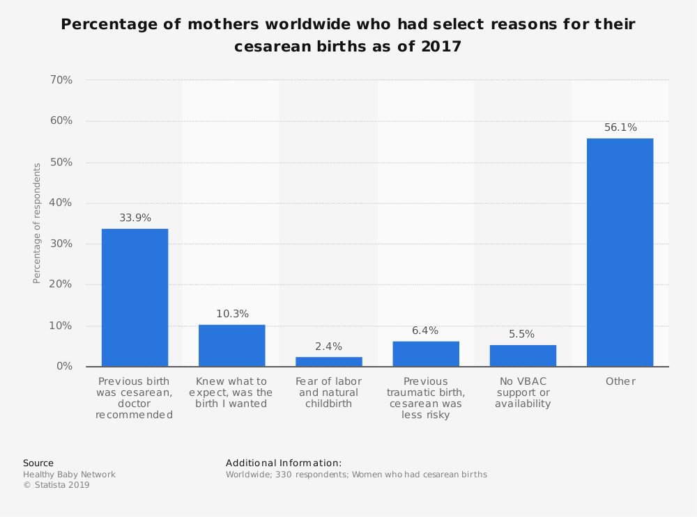 Statistic: Percentage of mothers worldwide who had select reasons for their cesarean births as of 2017 | Statista