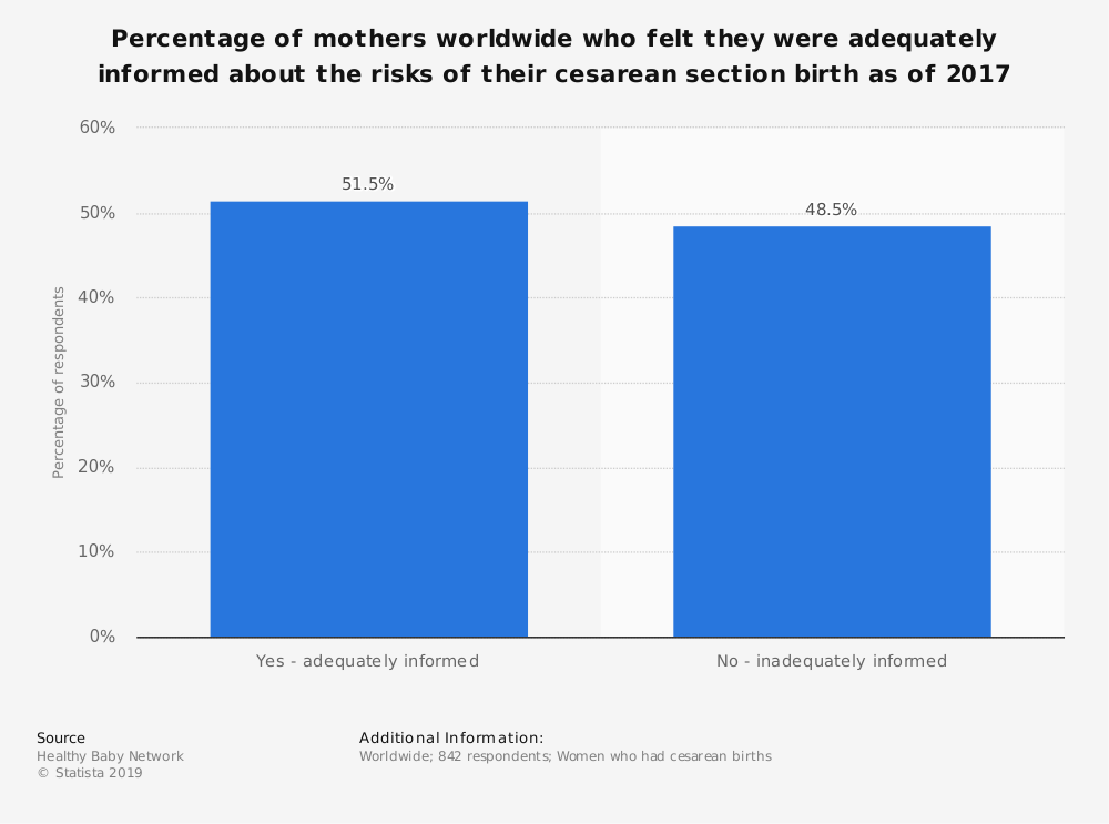 Statistic: Percentage of mothers worldwide who felt they were adequately informed about the risks of their cesarean section birth as of 2017 | Statista