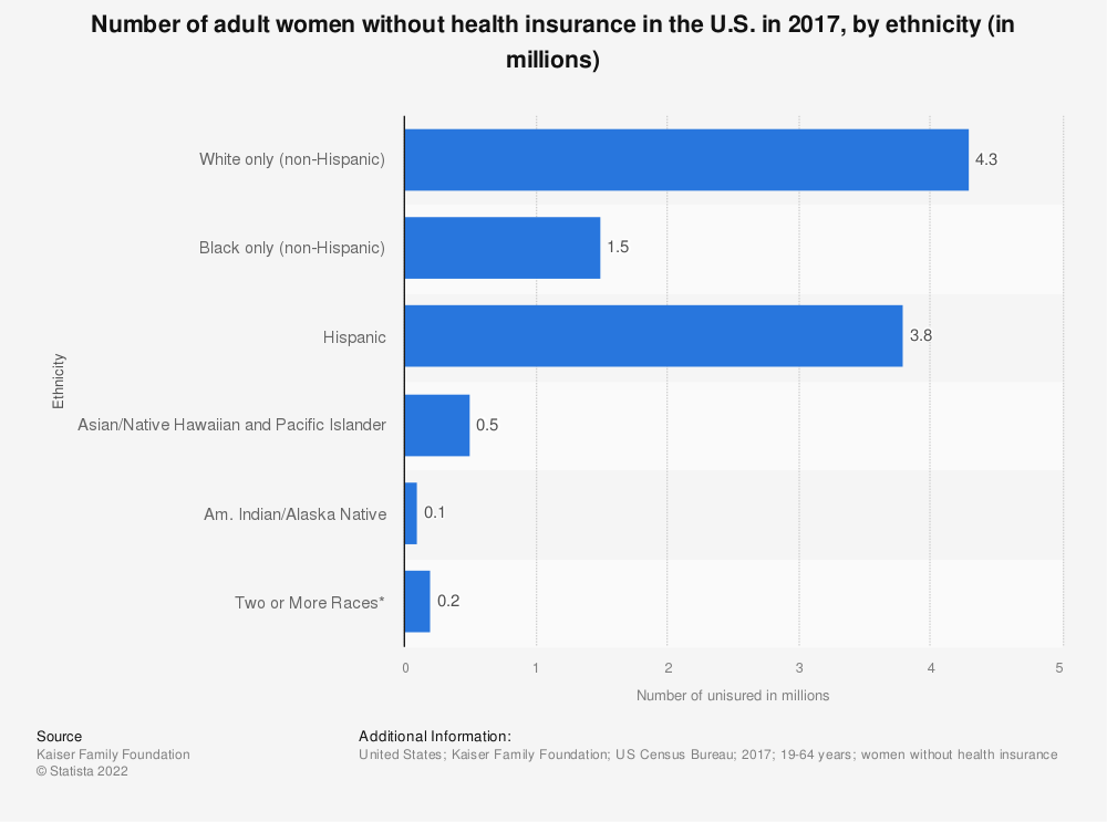 Statistic: Number of adult women without health insurance in the U.S. in 2017, by ethnicity (in millions) | Statista