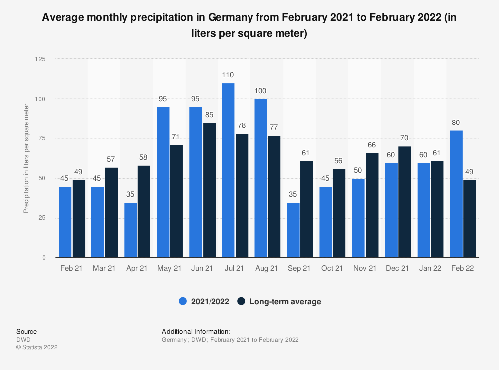 Statistic: Average monthly precipitation in Germany from April 2018 to April 2019 (in liters per square meter) | Statista