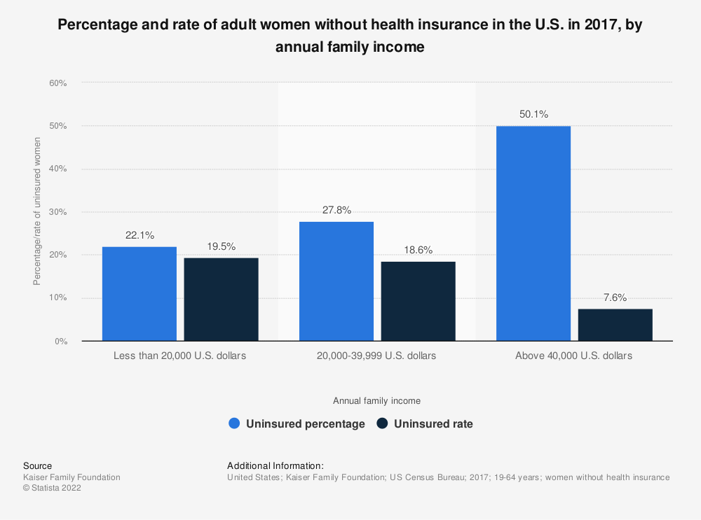 Statistic: Percentage and rate of adult women without health insurance in the U.S. in 2017, by annual family income | Statista