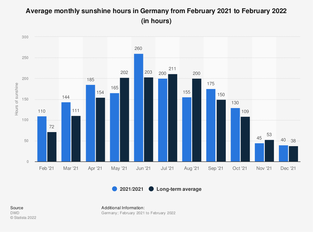 Statistic: Average monthly sunshine hours in Germany from December 2018 to December 2019 (in hours) | Statista