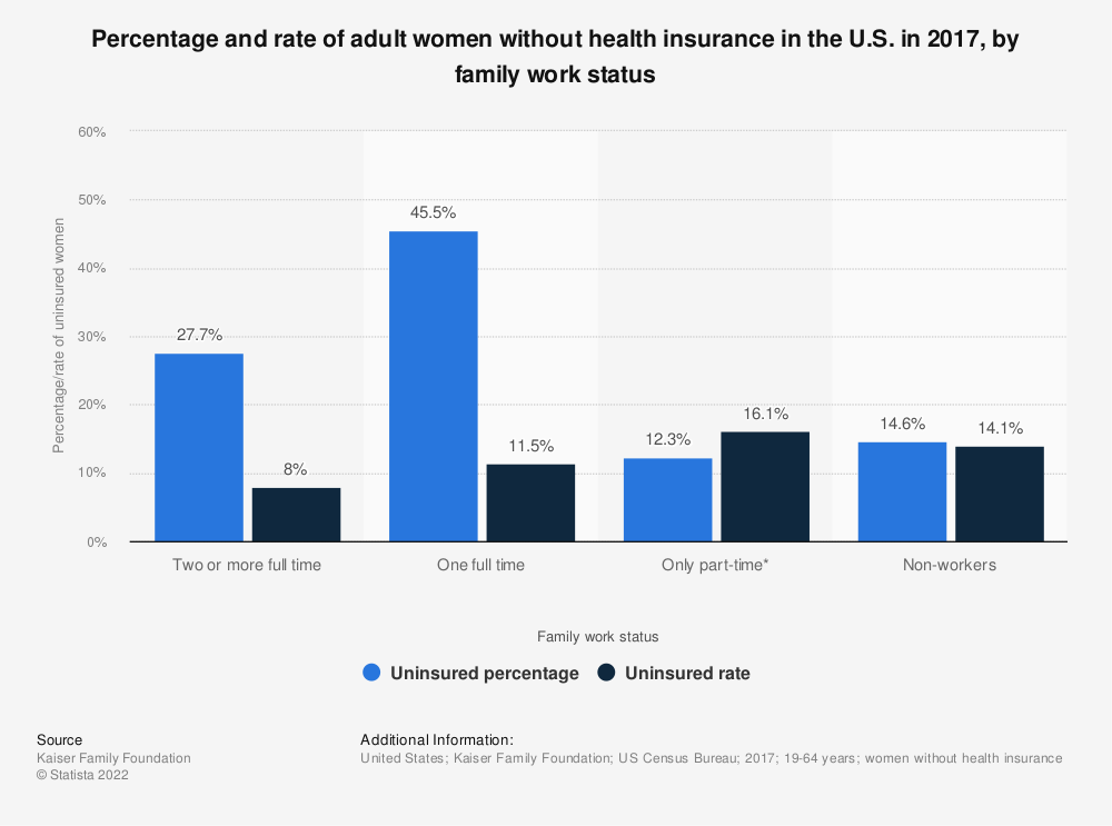 Statistic: Percentage and rate of adult women without health insurance in the U.S. in 2017, by family work status | Statista