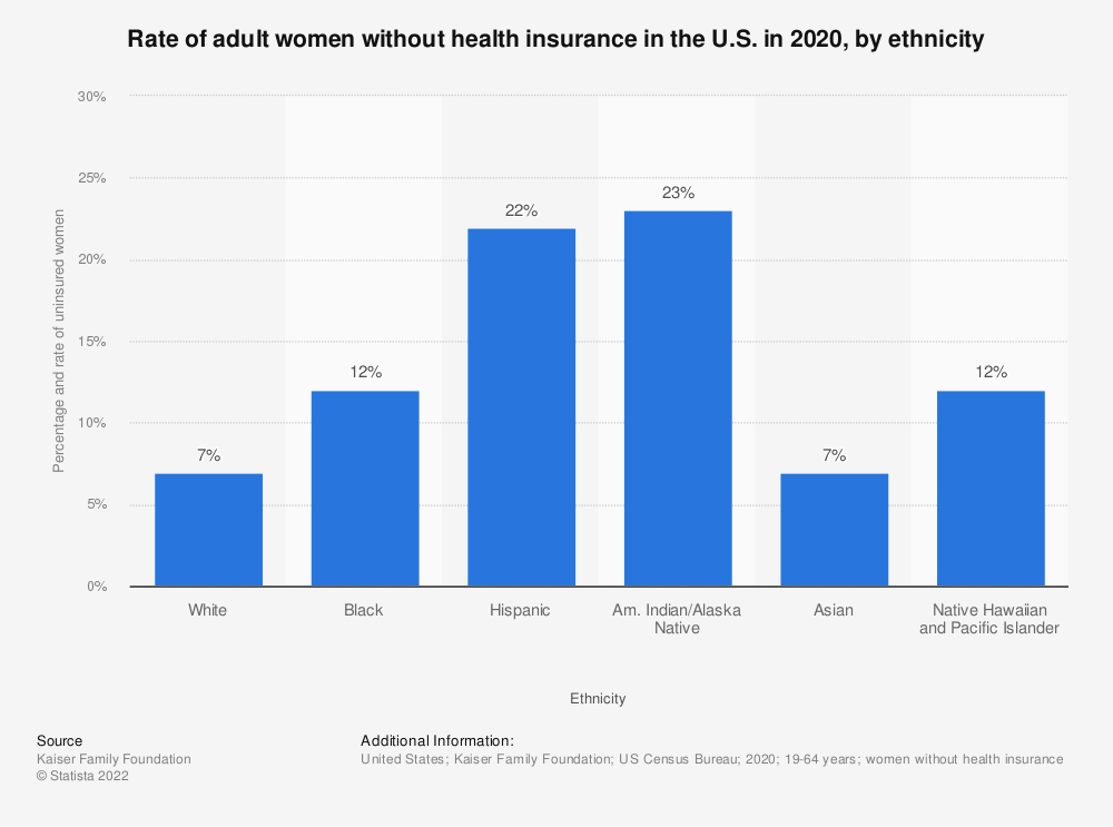 Statistic: Percentage and rate of adult women without health insurance in the U.S. in 2017, by ethnicity | Statista