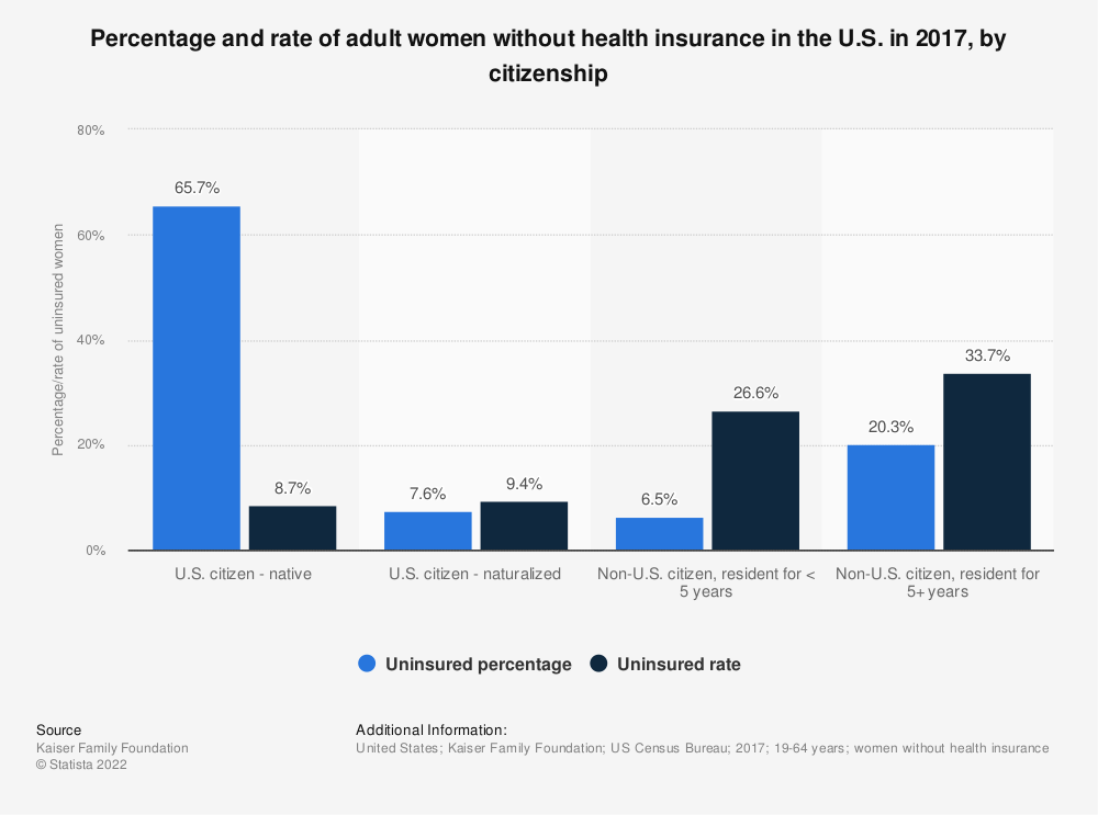 Statistic: Percentage and rate of adult women without health insurance in the U.S. in 2017, by citizenship | Statista