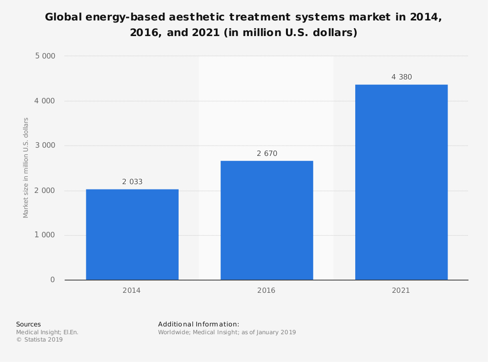 Statistic: Global energy-based aesthetic treatment systems market in 2014, 2016, and 2021 (in million U.S. dollars) | Statista