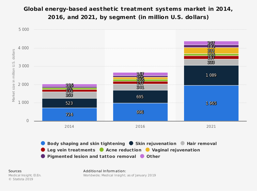Statistic: Global energy-based aesthetic treatment systems market in 2014, 2016, and 2021, by segment (in million U.S. dollars) | Statista