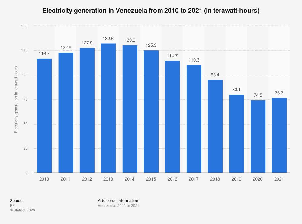 Statistic: Electricity generation in Venezuela from 2010 to 2017 (in terawatt-hours) | Statista