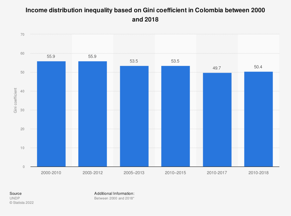 Statistic: Income distribution inequality based on Gini coefficient in Colombia between 2000 and 2017 | Statista
